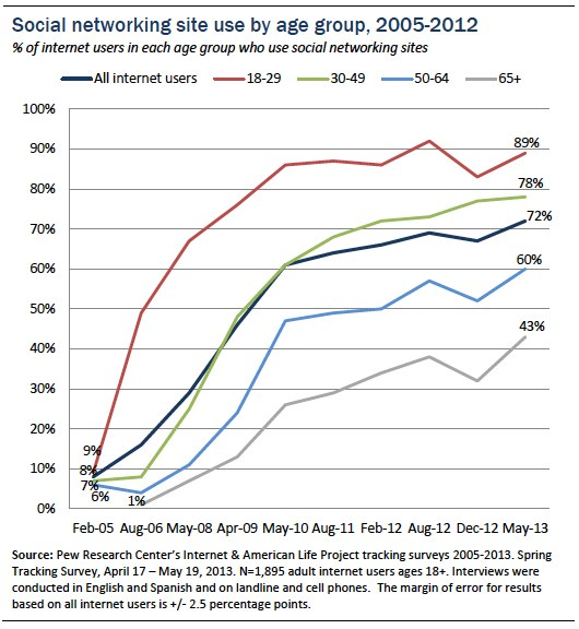 social networking pew