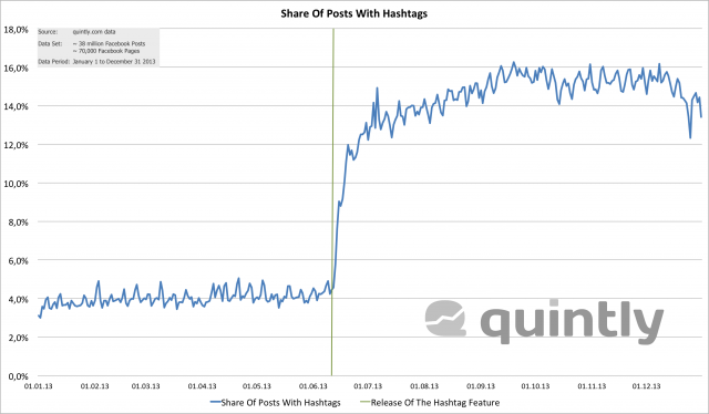 Share_Of_Posts_With_Hashtags
