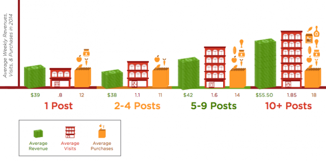 average revenue per post