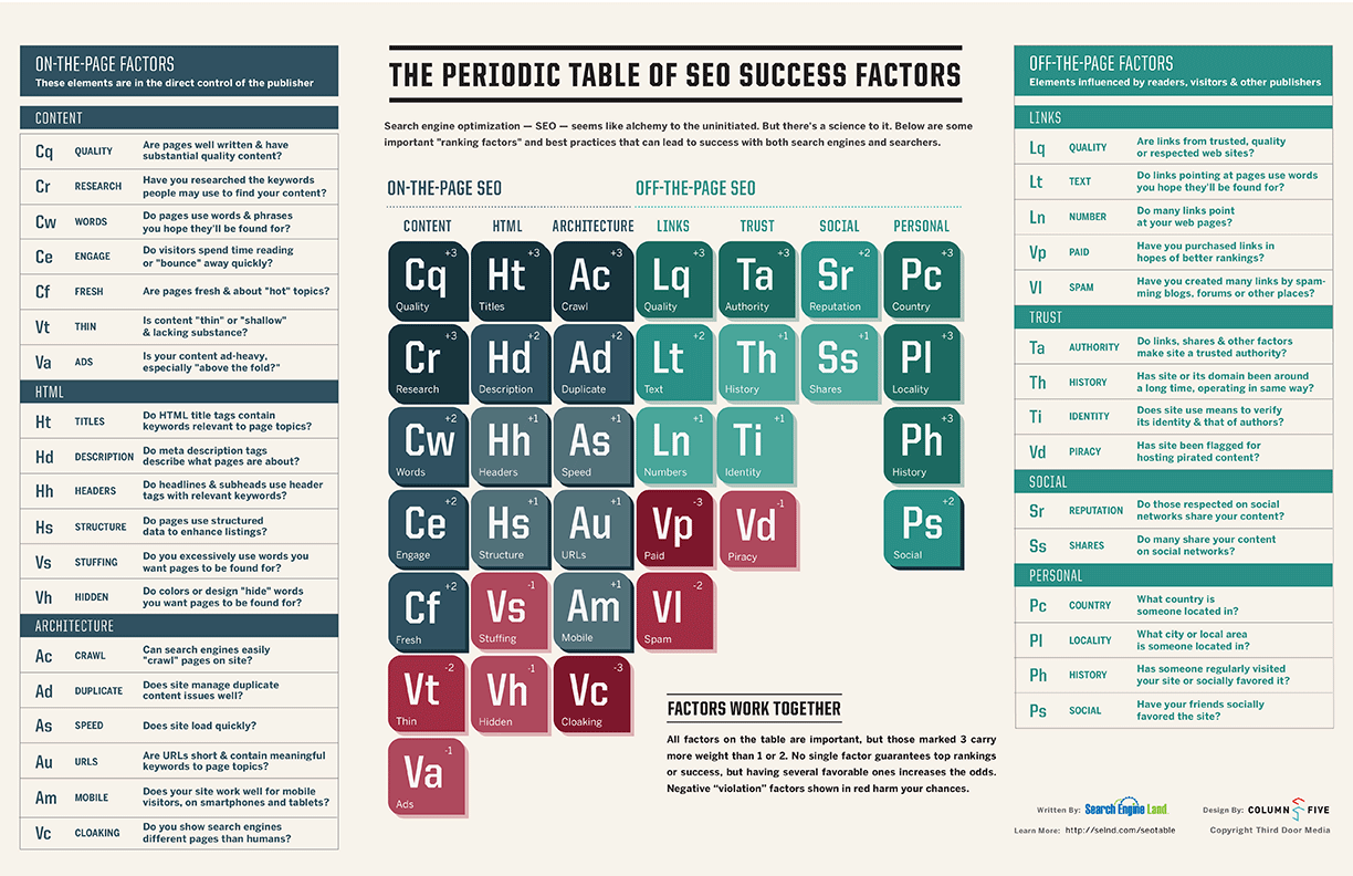 seo factors infographic