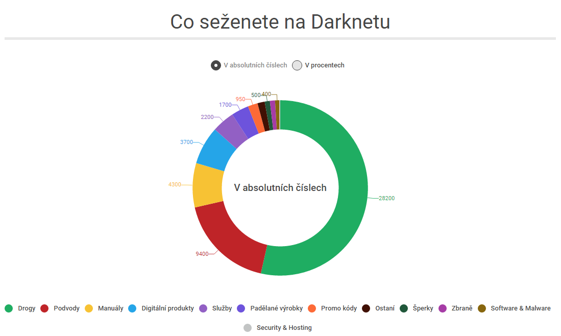 Co seženete na Darknetu