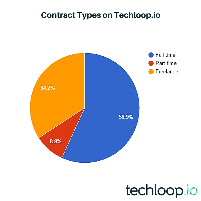 Contract Types on Techloop.io