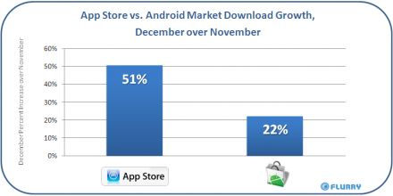 flurry app store vs. android market