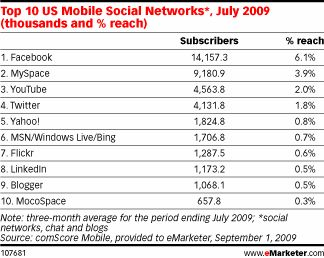 eMarketer Mobile Social Networks 2009