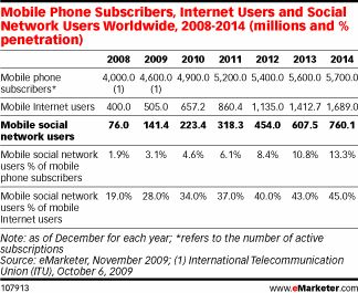 Mobile Phone Subscribers, Internet Users and Social Network Users 2008-2014